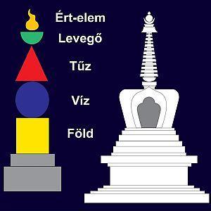 Az elemek rendszere a buddhista és hindu építészetben